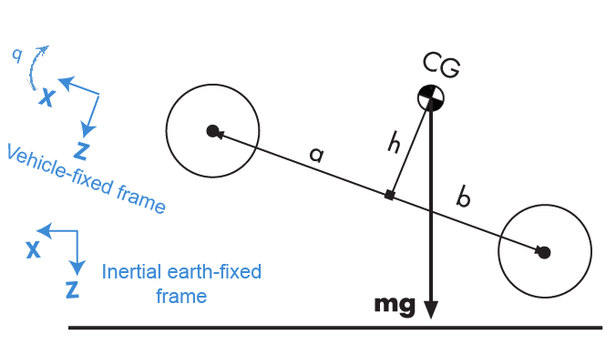 3DOF rigid vehicle body to calculate longitudinal, vertical