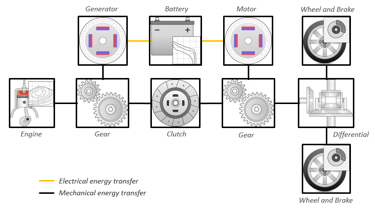 explore the hybrid electric vehicle multimode reference application