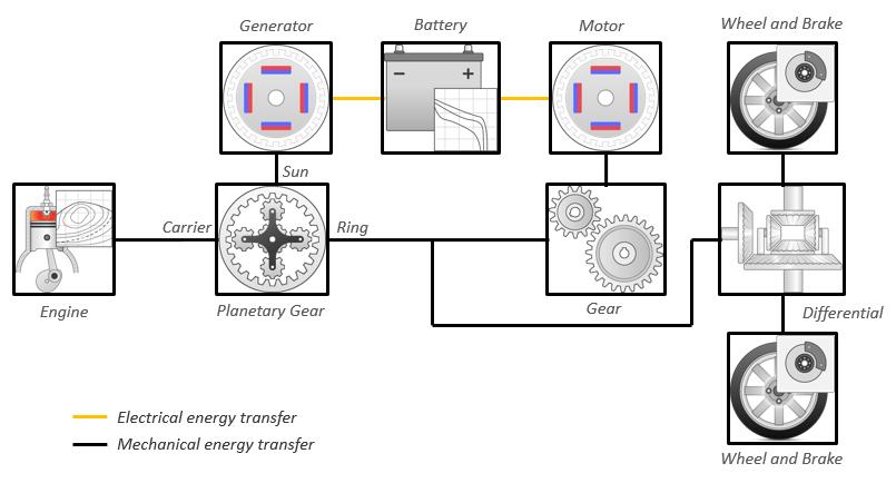 Explore The Hybrid Electric Vehicle Input Power