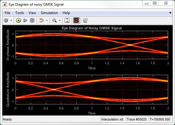 Display Eye Diagram Of Time Domain Signal Simulink