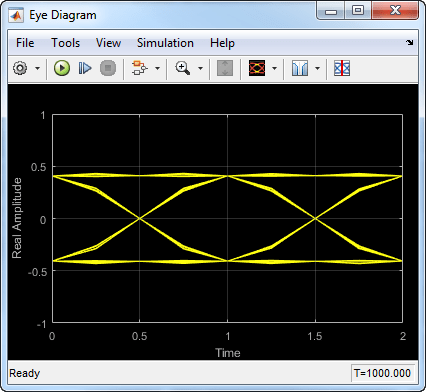 Display eye diagram of time domain signal simulink ccuart Gallery