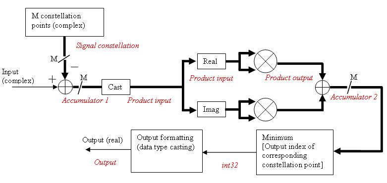 Demodulate Qam-modulated Data
