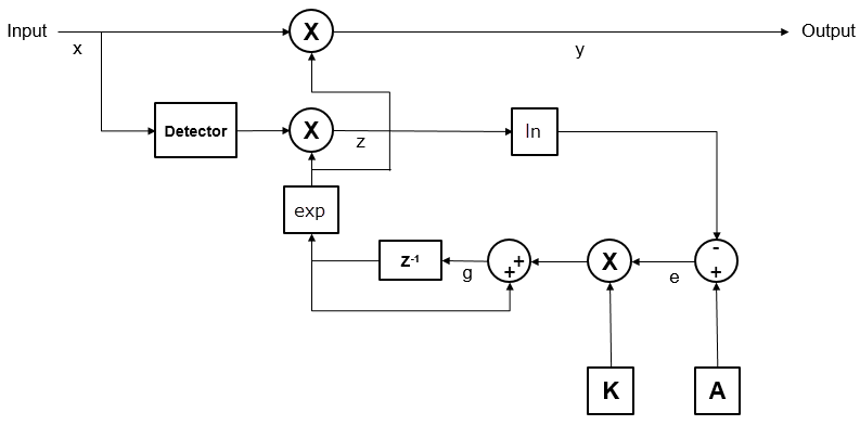 Adaptively adjust gain for constant signal-level output - MATLAB
