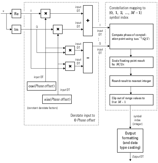 hard-decision m-psk demodulator (m > 8) floating-point signal diagram for  nontrivial phase offset