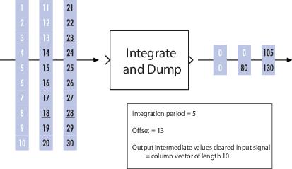 Integrate discrete-time signal, resetting to zero