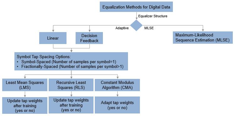 Equalization - MATLAB & Simulink