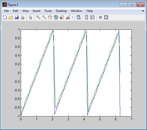 Differential Pulse Code Modulation - MATLAB & Simulink