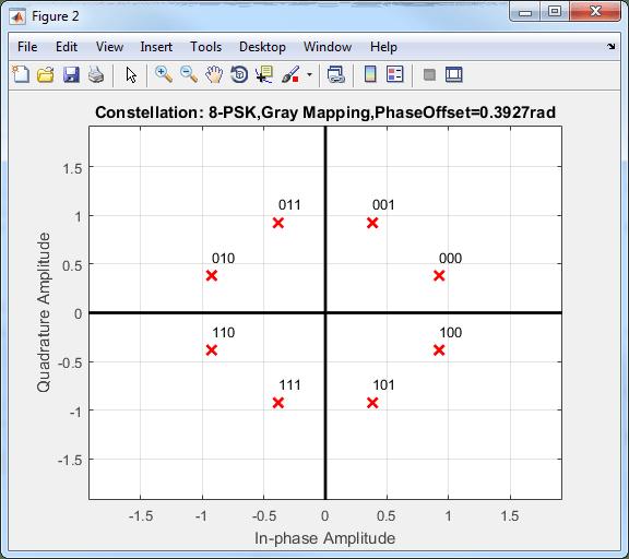 relationship between symbol error rate and bit tutorial