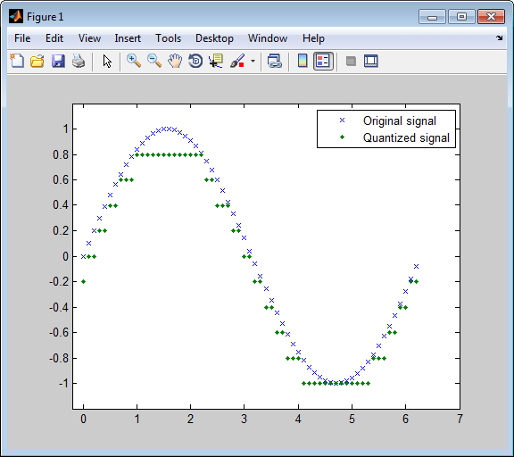 Source Coding - MATLAB & Simulink