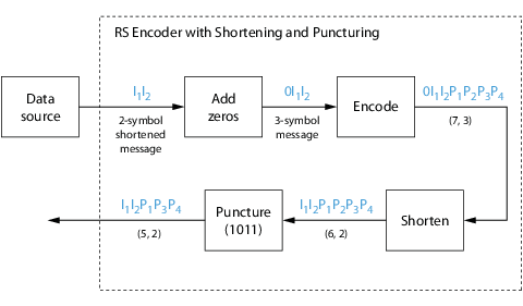 Error Detection and Correction - MATLAB & Simulink