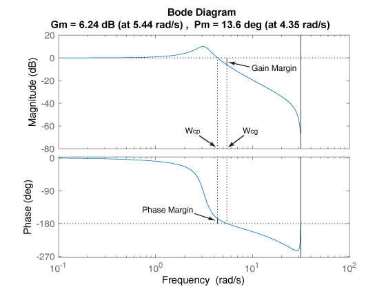 Gain Margin Phase Margin And Crossover Frequencies Matlab Margin