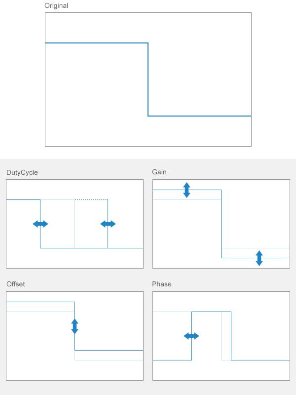 Waveform Types - MATLAB & Simulink