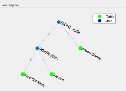 Join tables using database explorer app matlab simulink least two tables the join diagram pane displays a pictorial representation of the joins between tables each blue circle shows the join type ccuart Gallery