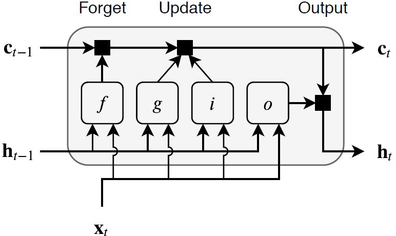 Long short-term memory (LSTM) layer - MATLAB