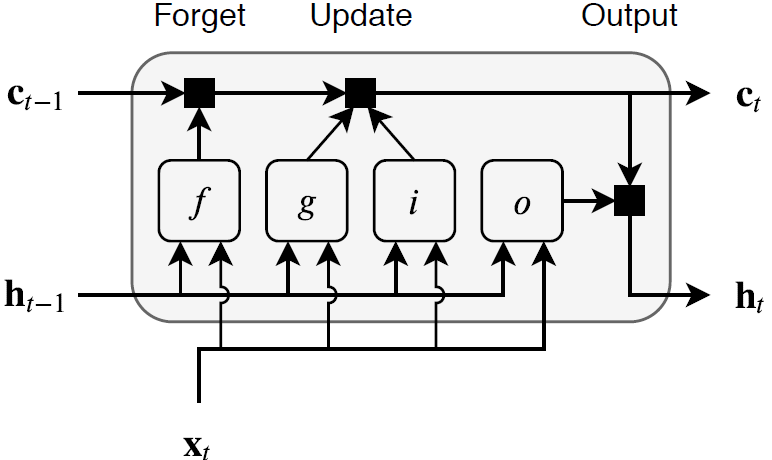 Long Short-Term Memory Networks - MATLAB & Simulink