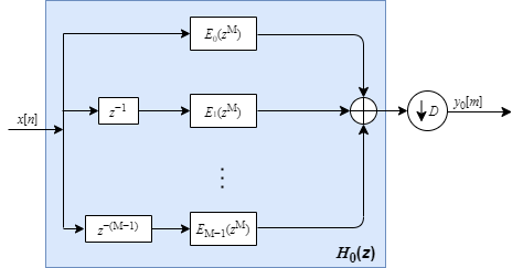 Polyphase FFT analysis filter bank - MATLAB