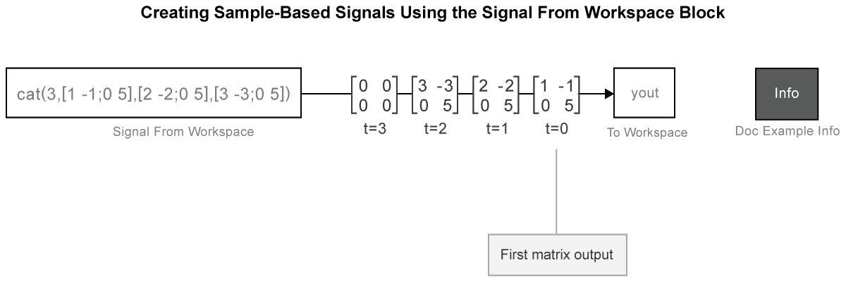 Create signals for sample based processing matlab simulink a graphical representation of the models behavior during simulation you can also open the model by typing exusingsfwblksb at the matlab command line ccuart Choice Image