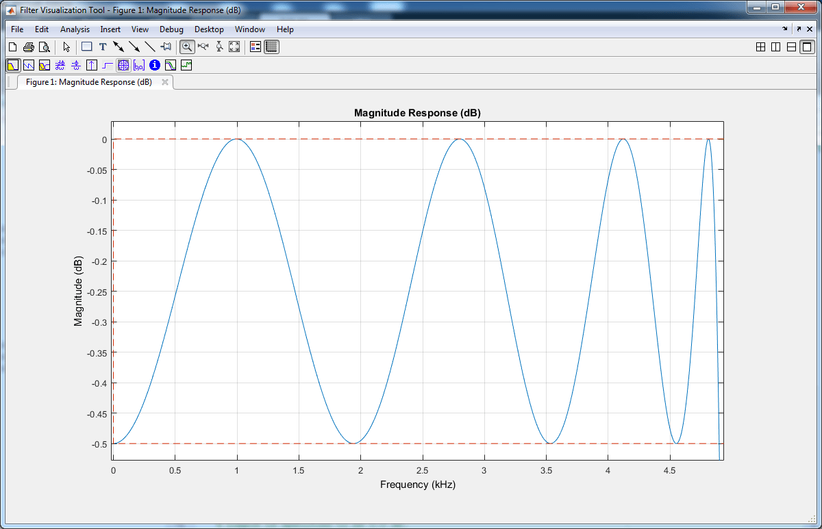 Lowpass Iir Filter Design In Simulink Matlab Pulsewidthfrequencymodulation Signalprocessing Circuit Diagram Similar To The Butterworth You Can Generate A Block From This By Clicking Model On Code Generation Tab And Then