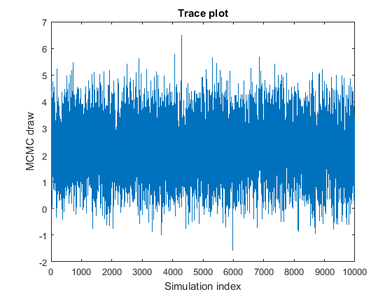 Posterior Estimation and Simulation Diagnostics - MATLAB & Simulink