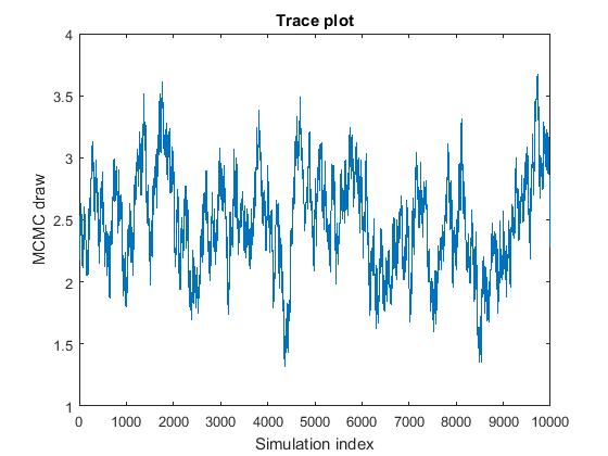 Posterior Estimation and Simulation Diagnostics - MATLAB