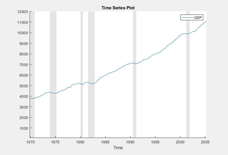 matlab plot serial date number