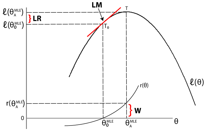 ratio statistic In statistics, the odds ratio (or) is one of three main ways to quantify how strongly the presence or absence of property a is associated with the presence or absence of property b in a.