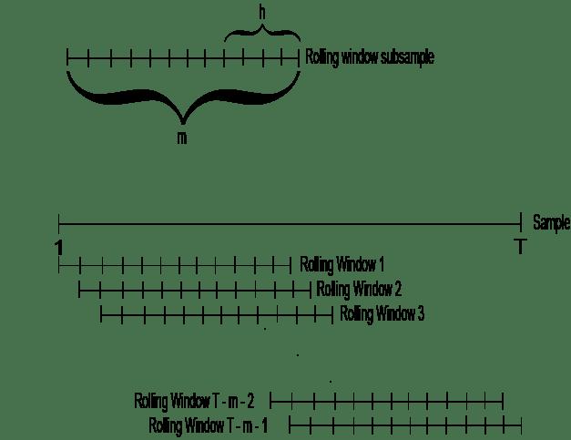 Rolling-Window Analysis of Time-Series Models - MATLAB & Simulink