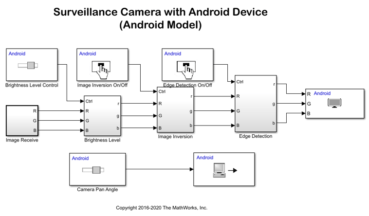 Surveillance Camera with Raspberry Pi - MATLAB & Simulink on usb port schematic, usb electronic diagram, usb pinout diagram, usb cable wiring, usb to serial diagram, usb to rs232 schematic adapter, usb cable schematic, usb soldering diagram, usb pin diagram, usb cable pinout, usb plug diagram, usb serial adapter, usb power diagram, usb system diagram, iphone usb diagram, usb voltage diagram, usb wiring diagram, usb ac adapter, usb charger schematic, usb schematic wire,