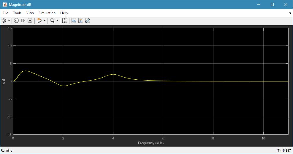Advanced Parametric Audio Equalizer - MATLAB & Simulink