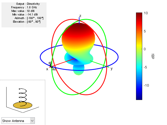 Antenna modeling and analysis matlab simulink plot azimuth and elevation pattern of antenna ccuart Images