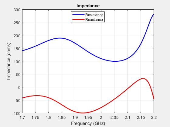 Antenna Modeling and Analysis - MATLAB & Simulink