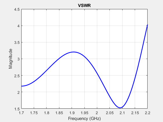 Antenna modeling and analysis matlab simulink calculate voltage standing wave ratio vswr of antenna ccuart Images