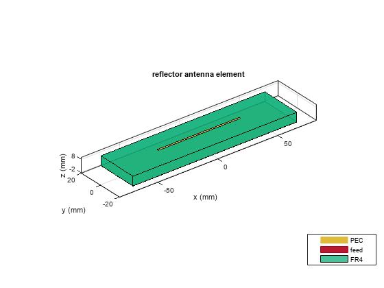 Create reflector-backed antenna - MATLAB