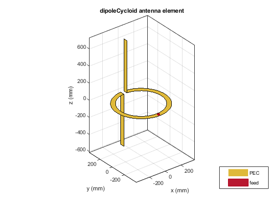 Create cycloid dipole antenna - MATLAB