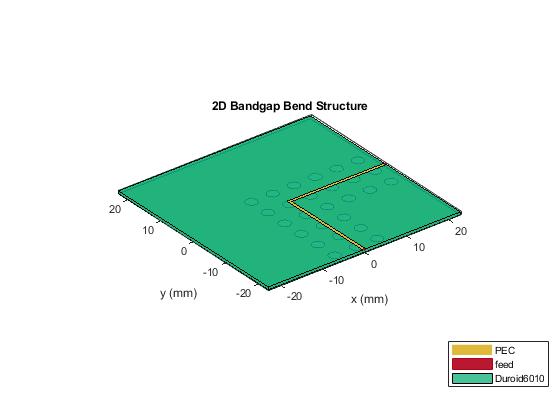 PCB Fabrication and Custom Geometry - MATLAB & Simulink