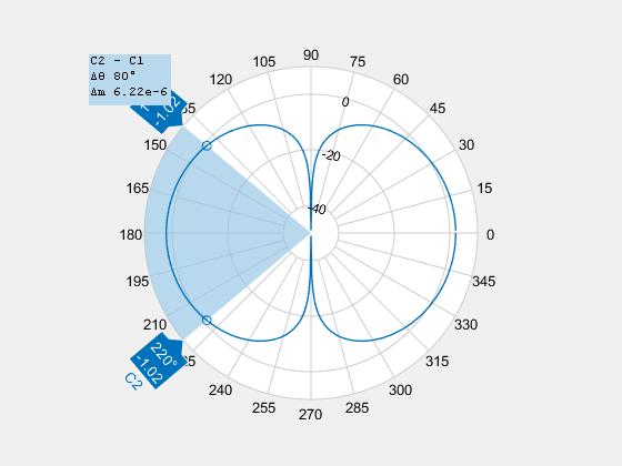 Beamwidth of antenna - MATLAB beamwidth