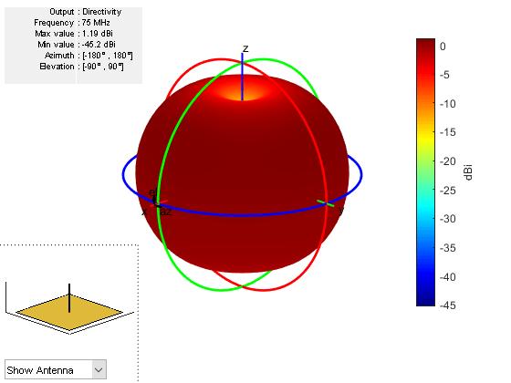 Create monopole antenna over rectangular ground plane - MATLAB