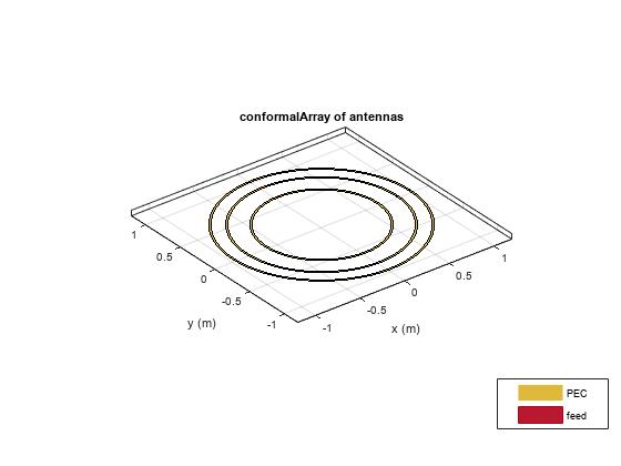 create conformal antenna array
