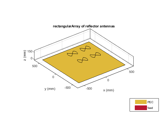 Design prototype antenna or arrays for resonance at specified
