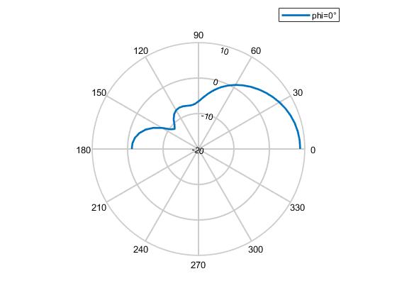 Plot radiation pattern - MATLAB patternCustom