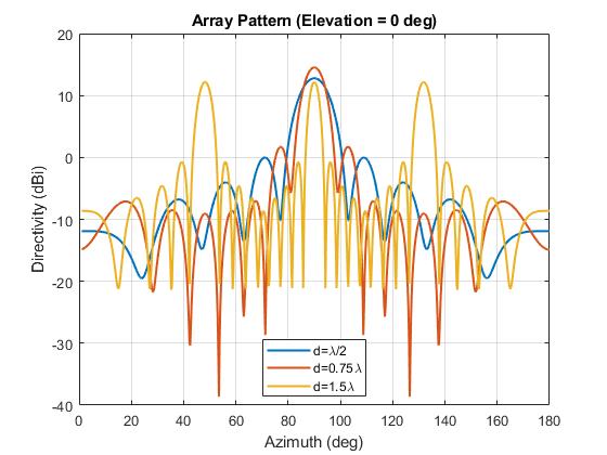 Antenna Array Analysis - MATLAB & Simulink Example