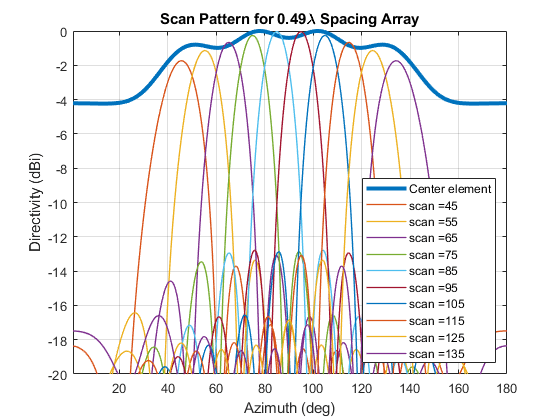 Antenna Array Analysis - MATLAB & Simulink Example