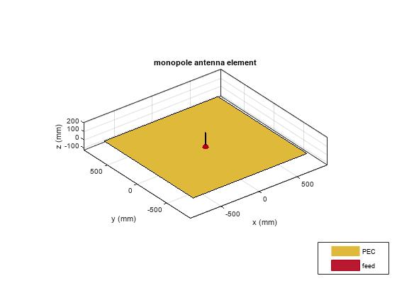 Analysis of Monopole Impedance - MATLAB & Simulink Example