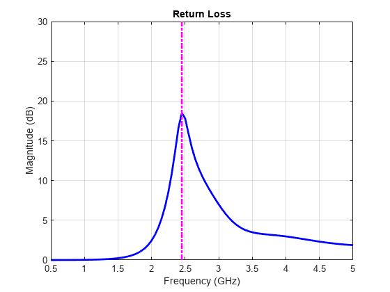 Monopole Measurement Comparison - MATLAB & Simulink Example