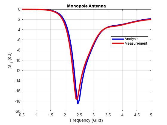 Matlab Code For Monopole Antenna