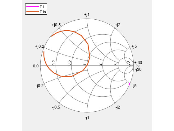 Impedance Matching of a Non-resonant(Small) Monopole