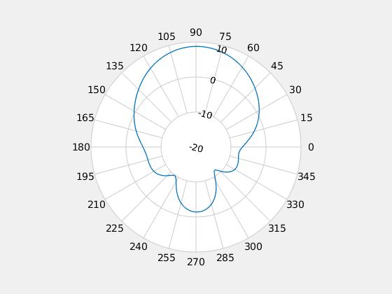 Custom Radiation Pattern and Fields - MATLAB & Simulink Example