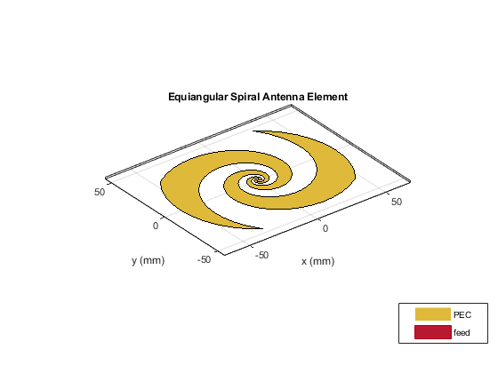 Reflector Backed Equiangular Spiral - MATLAB & Simulink Example