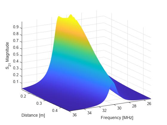 Modeling Resonant Coupled Wireless Power Transfer System