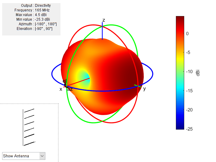 Design Optimization of a Six-element Yagi-Uda Antenna - MATLAB